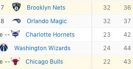 The Hornets passed the Wizards in the standings without even being invited to the bubble