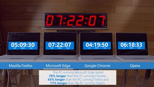 Microsoft shows how bad Chrome is for your laptop's battery