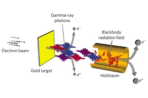 Scientists propose collider that could turn light into matter