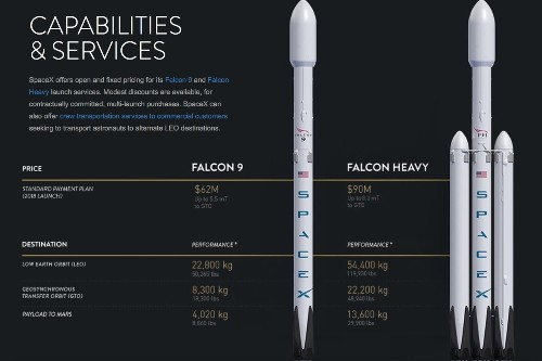 SpaceX updates the capabilities of its Falcon rockets on its website