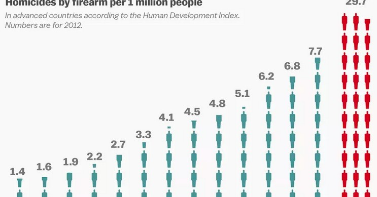 America's gun problem, explained