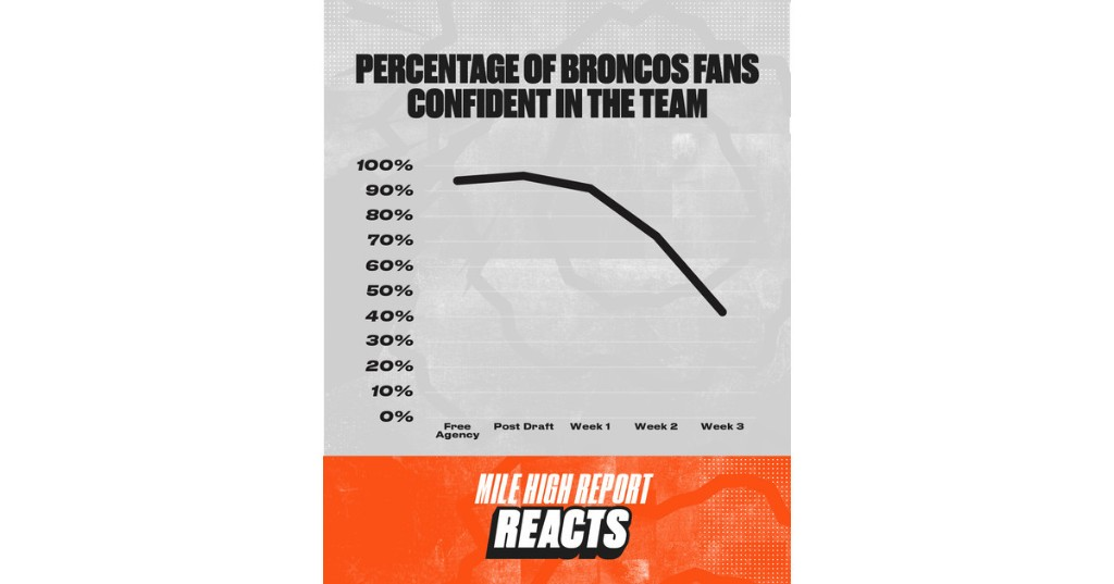 Confidence in Broncos Country plummets after 0-2 start