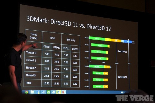 Microsoft claims DirectX 12 will improve Xbox One games, won't require new PC components