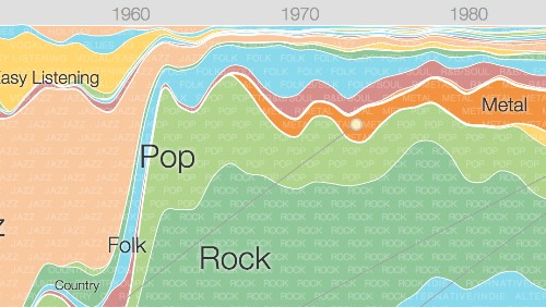 Google Research project turns 64 years of music into a rock rainbow
