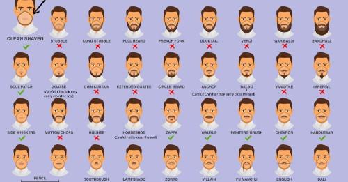 CDC warns men about their facial hair amid coronavirus outbreak