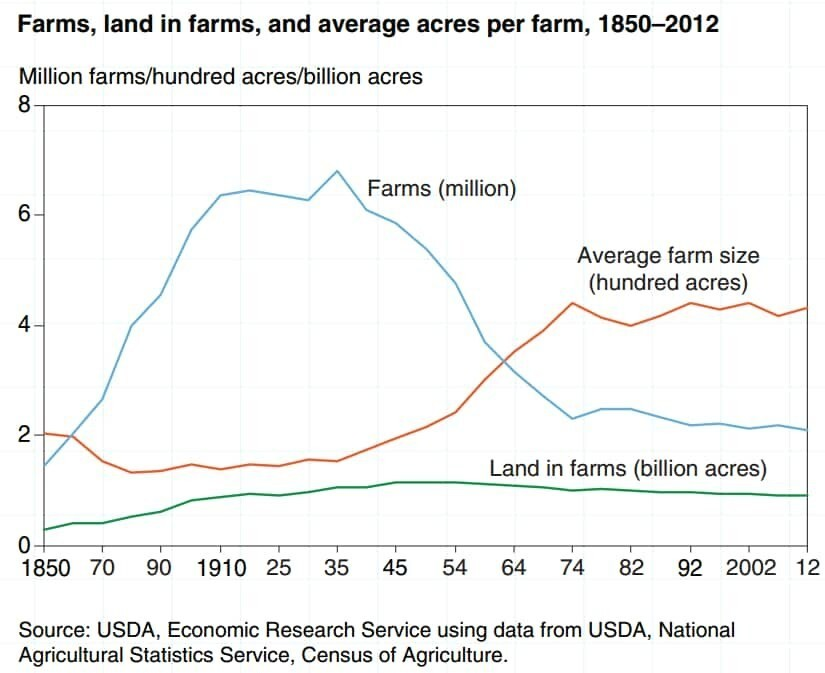 The decline of the small American family farm in one chart