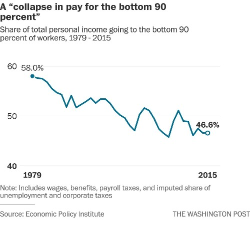Politicians have caused a pay 'collapse' for the bottom 90 percent of workers, researchers say