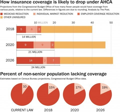 What the CBO says about the Republican plan, by the numbers
