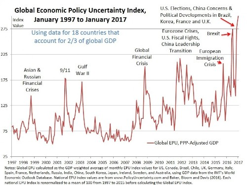 Uncertainty is sweeping the globe. That's very bad for business.