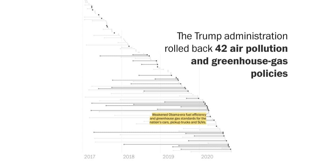 Trump rolled back more than 125 environmental safeguards. Here's how.