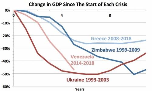 Venezuela is the biggest economic disaster in modern history