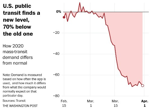 Data shows we've found a new normal. That doesn't mean we've hit bottom.