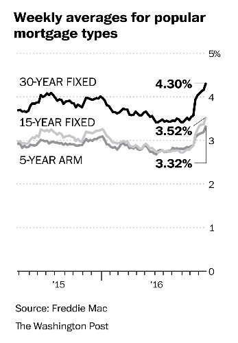 Mortgage rates' rise continues, reaching highs not seen in more than two years