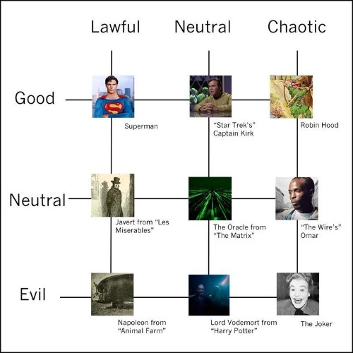 The Chart That Explains Everyone
