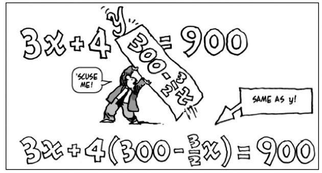 Learning Algebra from Cartoons