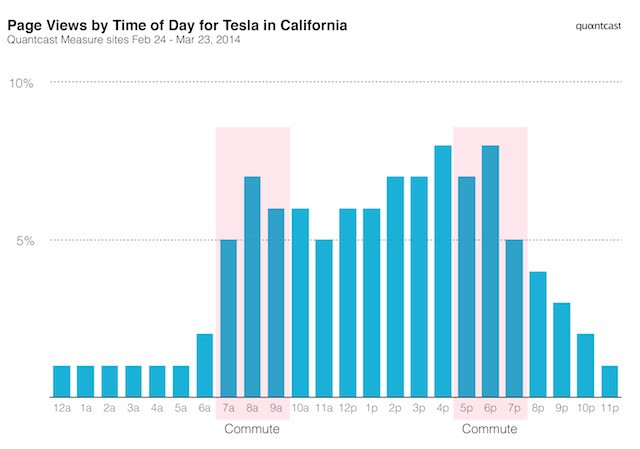 Tesla Drivers Are Using Their In-Dash Browser To Keep Up With The News, Quantcast Says