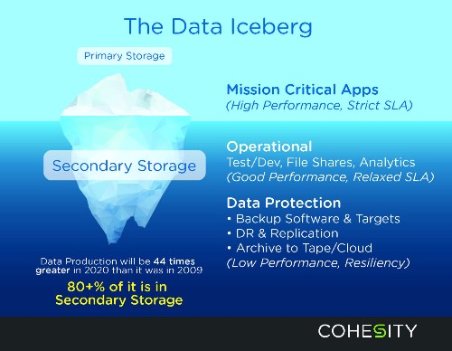 With $70M In The Bank, Cohesity Wants To Reinvent Secondary Storage
