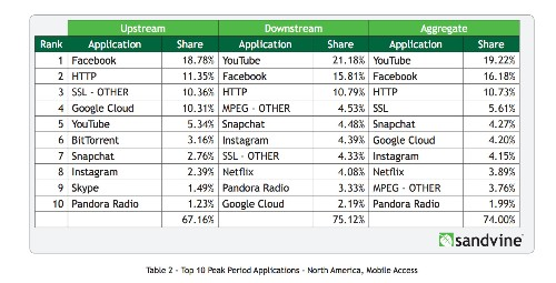 Netflix, HBO Streaming Video Traffic Increases As BitTorrent Declines