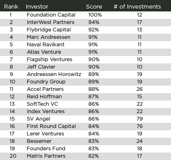 Rating The Venture Capitalists