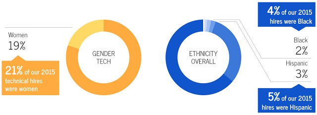 The silver lining of Google's diversity efforts