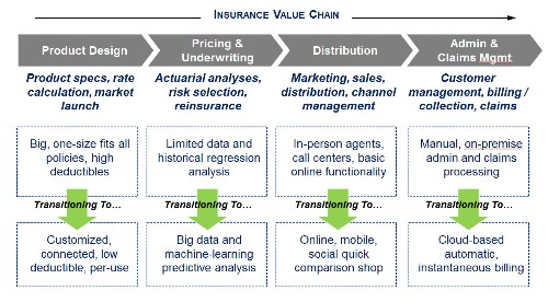 Opportunities In The Risk Business Abound As Insurance Is Ready For Disruption