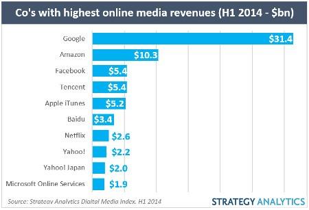 Google, Advertising Lead $86B Of Online Media Sales In H1