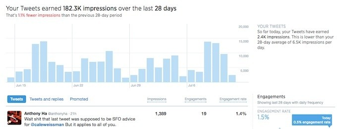 Twitter's New Analytics Tell Advertisers And Publishers How Many People Actually Saw Their Tweets