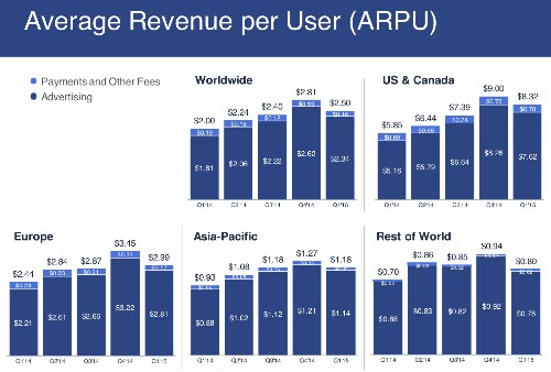 Facebook Has Mixed Q1 Earnings With Miss On $3.54B Revenue, Beat On $0.42 EPS, User Growth Up To Hit 1.44B