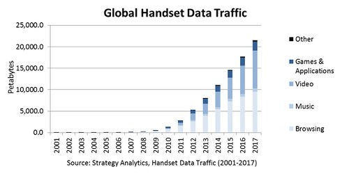 Mobile Data Traffic To Grow 300% Globally By 2017 Led By Video, Web Use, Says Strategy Analytics