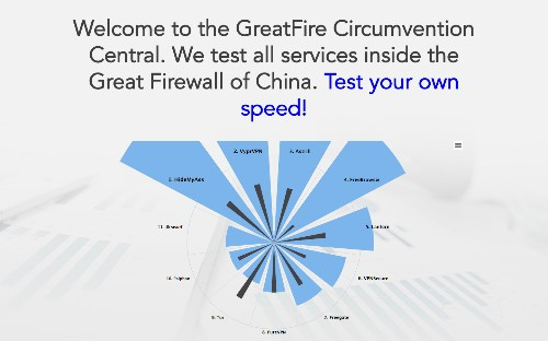Finally, a service that tests and ranks the best VPNs for China