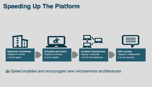 AWS Lambda Makes Serverless Applications A Reality