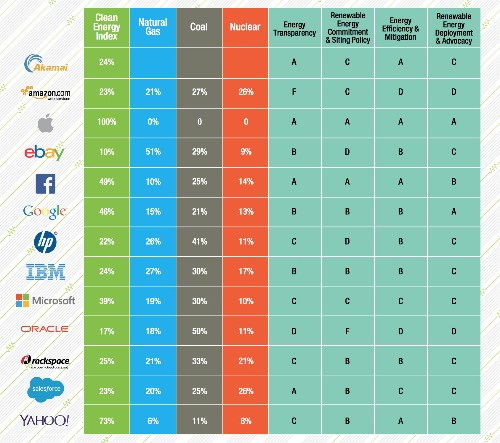 Apple Leads The Pack In Greenpeace's 2015 Clean Tech Update