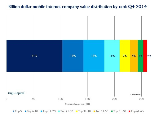 Mobile Unicorns Multiply To Hit A Quarter Of A Trillion Dollars
