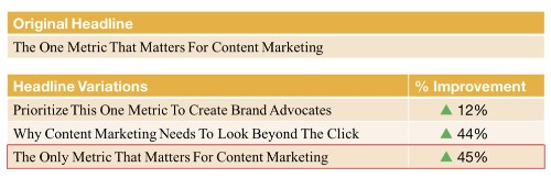 The Only Metric That Matters For Content Marketing