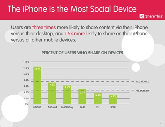 iPhone Most Social Device, Claims New Study From ShareThis