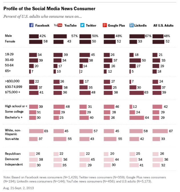 Pew Social Media Study: 30% Of The U.S. Gets News Via Facebook; Reddit Has The Most News-Hungry Regular Users