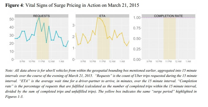 Uber's Latest Justification For Surge Pricing