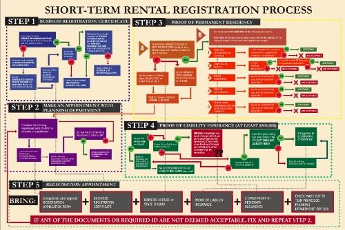 San Francisco Supervisor, Mayor Proposes Tighter Regulations On Short-Term Rentals, Airbnb
