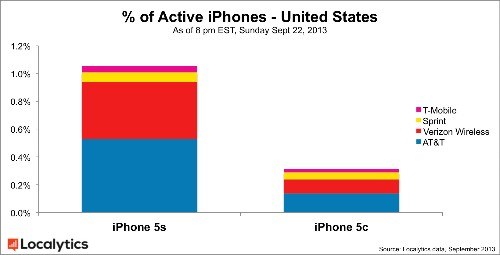 iPhone 5s And iPhone 5c Already Make Up Nearly 1.5% Of Total U.S. iPhones Says Localytics, 5s Leads