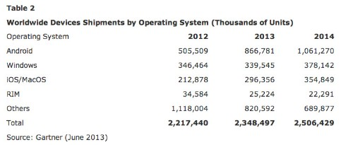 Device Shipments Up 6% To 2.4B In 2013, Driven By Android Smartphones, Tablets Amid More PC Decline