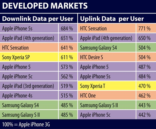 "iPhone 5s Owners Gobbling ""Unprecedented"" Levels Of Data, Study Finds"