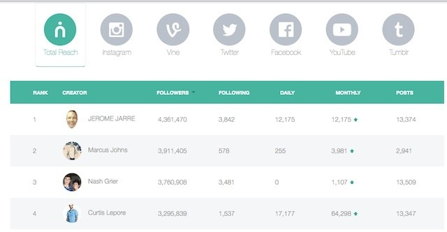 Niche Raises $550K To Help Marketers Work With Social Media Celebrities
