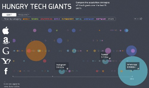 Visualizing 15 Years Of Acquisitions By Apple, Google, Yahoo, Amazon, And Facebook