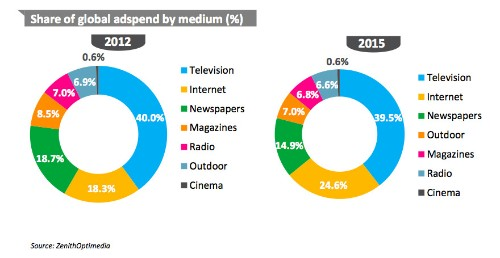 Digital Ads Will Be 22% Of All U.S. Ad Spend In 2013, Mobile Ads 3.7%; Total Global Ad Spend In 2013 $503B