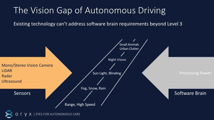 Oryx nano antennas allow autonomous cars to see farther, better