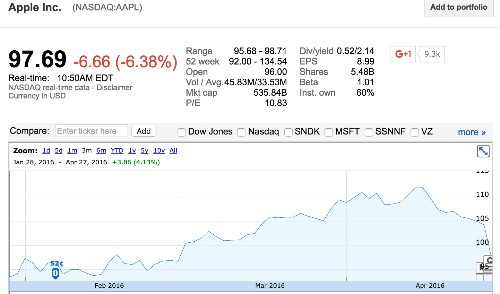Apple investors officially shave over $40 billion off Apple's market cap