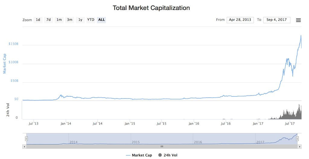 Cryptocurrencies have crashed 20% in two days