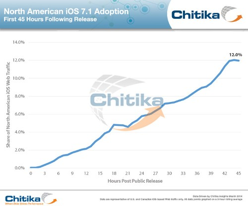 iOS 7.1 Adoption Reaches 12% In Under 48 Hours, Ad Network Reports