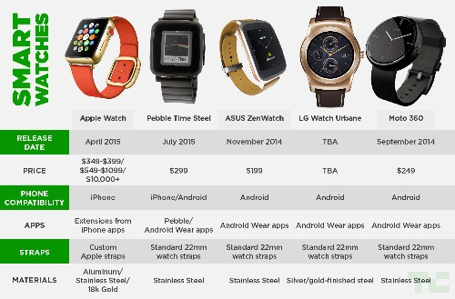 The Apple Watch Compared To The Competition