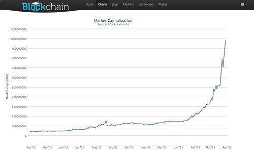 Bitcoin: How An Unregulated, Decentralized Virtual Currency Just Became A Billion Dollar Market